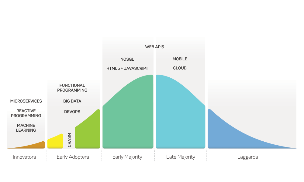 InfoQ Technology Adoption Curve 2015