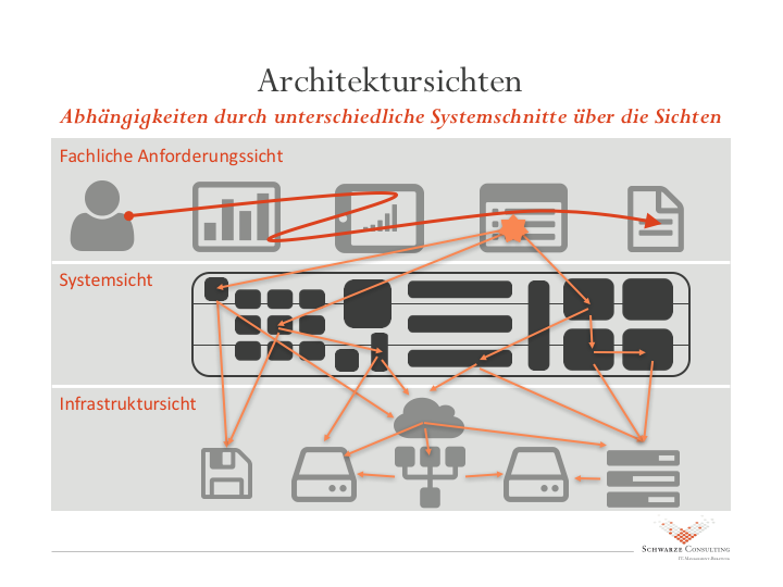 Architektursichten der Projektsituation