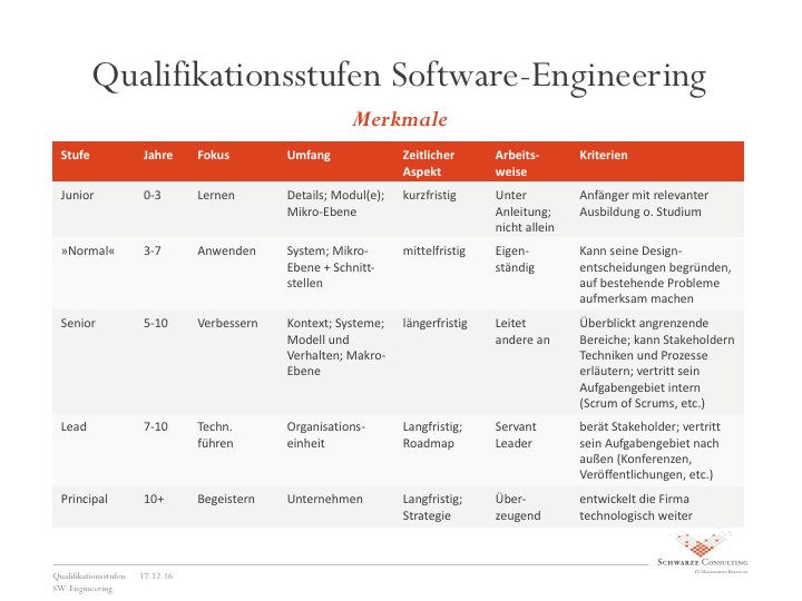 Qualifikationsstufen Software Engineering – Merkmale
