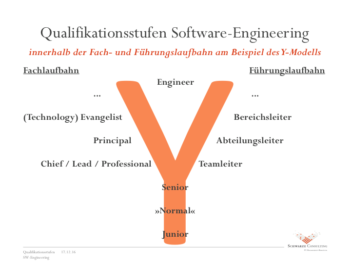 Qualifikationsstufen Software Engineering auf Basis Y-Modell