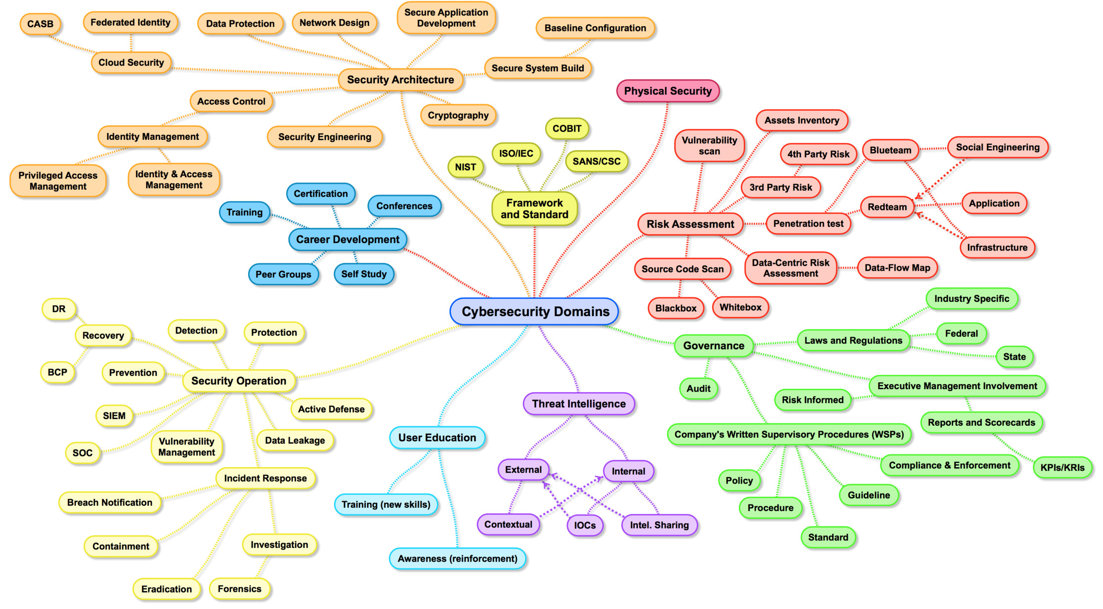 Mindmap Cybersercurity Domains Version 2.0