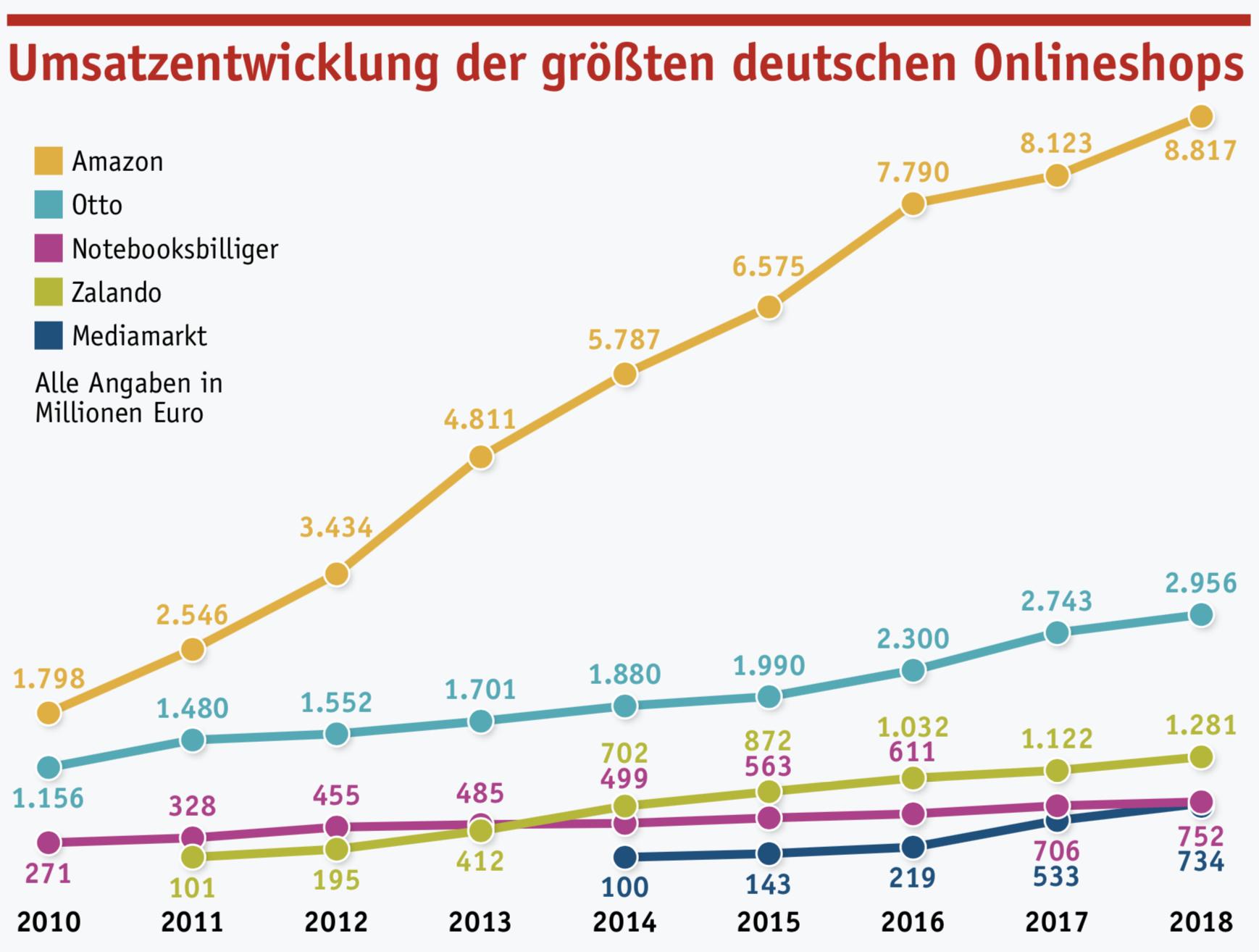 E Commerce Markt Deutschland 2018 Schwarze Consulting Gmbh